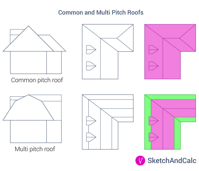 Roof Area Calculator Common and multi pitch Roof considerations