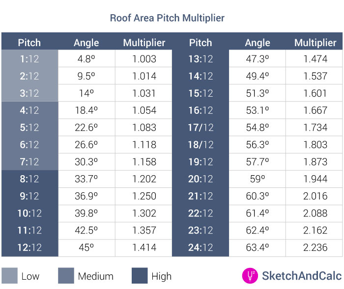 Roof Area Calculator pitch multiplier table